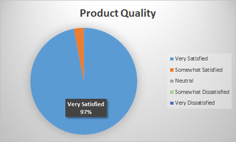 100% of our Customers are Very Satisfied or Somewhat Satisfed with Product Quality