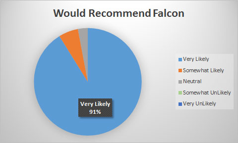 98% of Customers Would Recommend Falcon