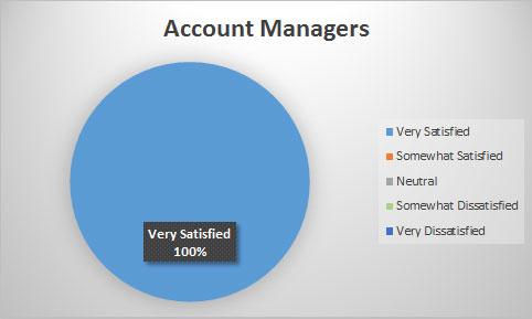 100% of our Customers are Very Satisfied with their Account Manager
