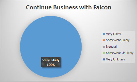 100% of our Customers are Very Likely to Continue Doing Business with Falcon