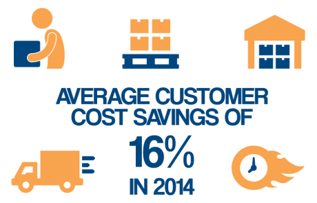 Falcon reports 16 percent average customer cost savings for 2014
