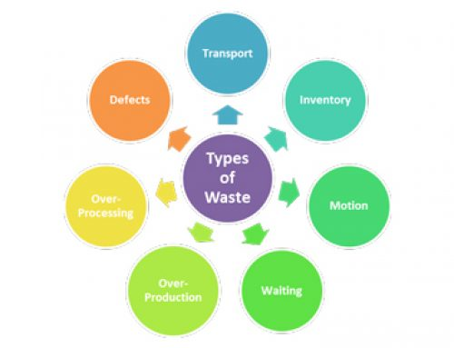 7 Lean Wastes – Overview