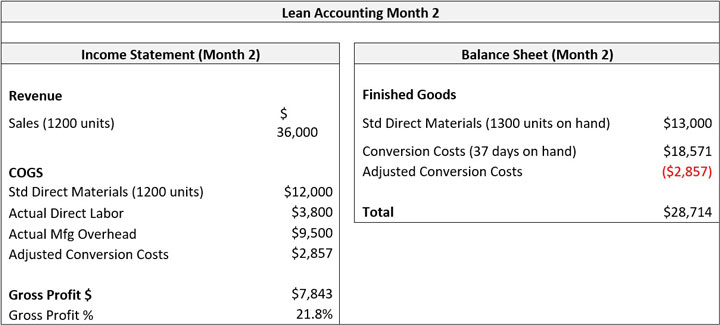 Lean Accounting Month 2
