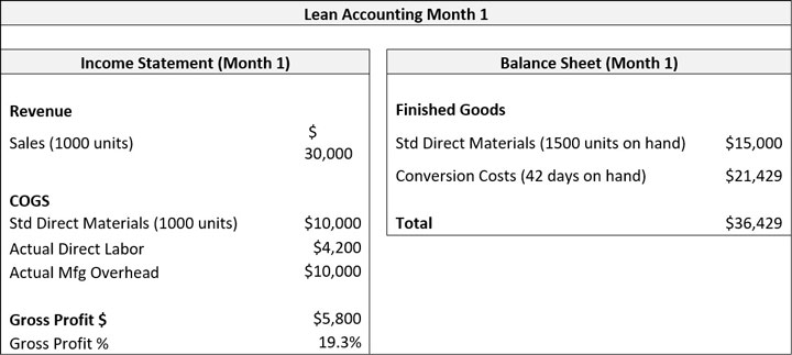 Lean Accounting Month 1