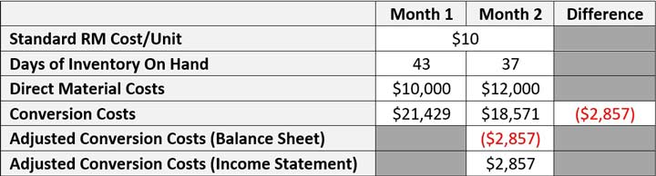 Monthly Inventory Valuation Adjustment